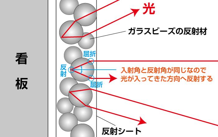 再帰性反射の説明